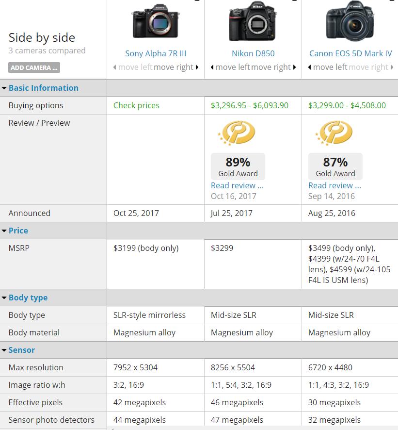 Sony A7R III Vs Nikon D850 Canon 5D Mark IV 1